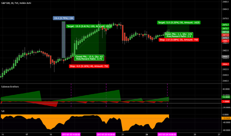 SPX: SPX short term trade opportunity.