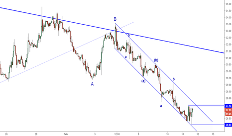 USOIL: Pullback Potential Area in Oil
