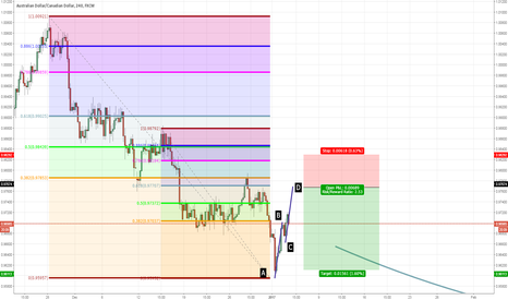 AUDCAD: AUDCAD bearish entry at the completion of this AB=CD pattern