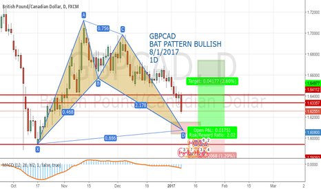 GBPCAD: GBPCAD BAT PATTERN BULLISH  8/1/2017 1D