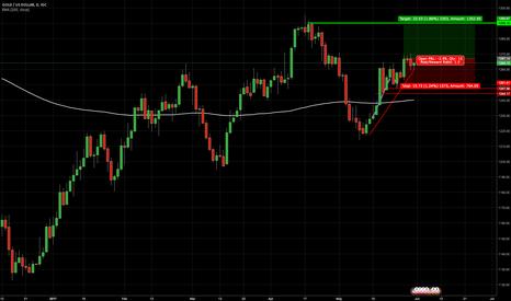XAUUSD: Gold Buy Still Going