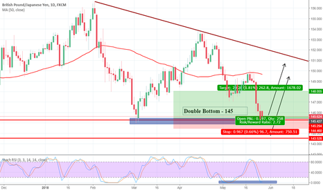 GBPJPY: GBP/JPY Dips to 145.250 - Challenging Double Bottom Level
