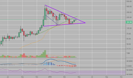 LTCUSD: Consolidating LTC price just before breakout