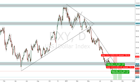 DXY: SHOTING THE DOLLAR AGAIN