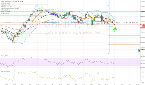 GBPJPY: GBPJPY - Bounce and test 170.00 area