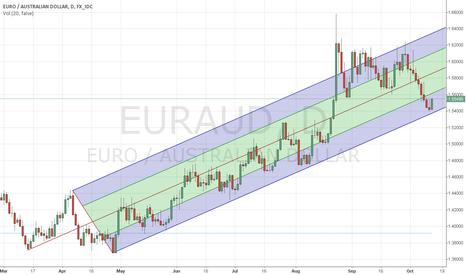 EURAUD: EUR/AUD rebounds