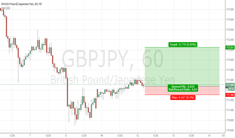 GBPJPY: gbp/jpy buying area