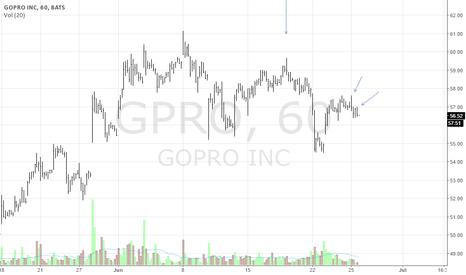 GPRO: GPRO Intraday Short