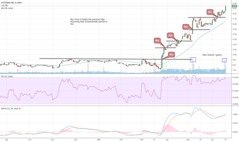 SYX: How to buy extended charts
