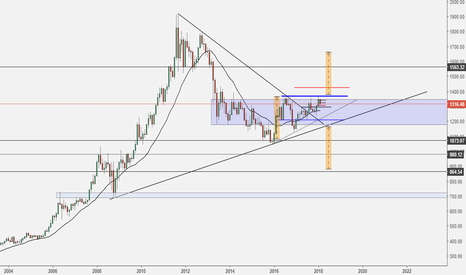 XAUUSD: Monthly Outlook - Gold in a strange bracket
