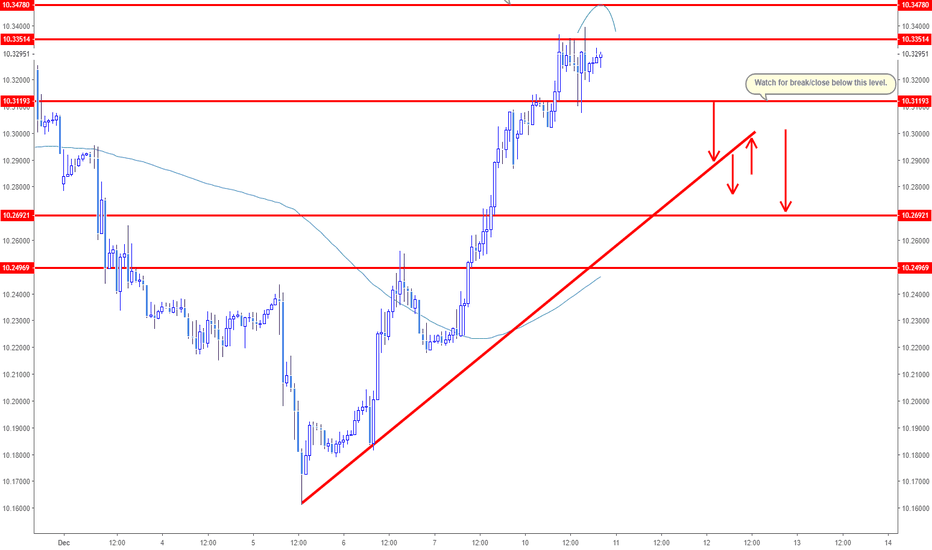 EURSEK: EURSEK Outlook