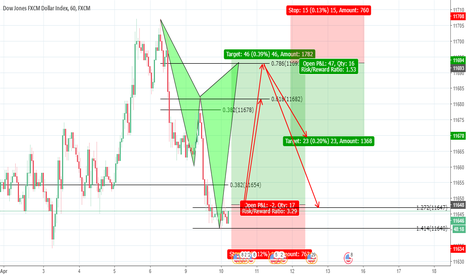 USDOLLAR: Possible Cypher Pattern on the Dollar index