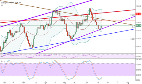 XAUUSD: Gold Bullish Move