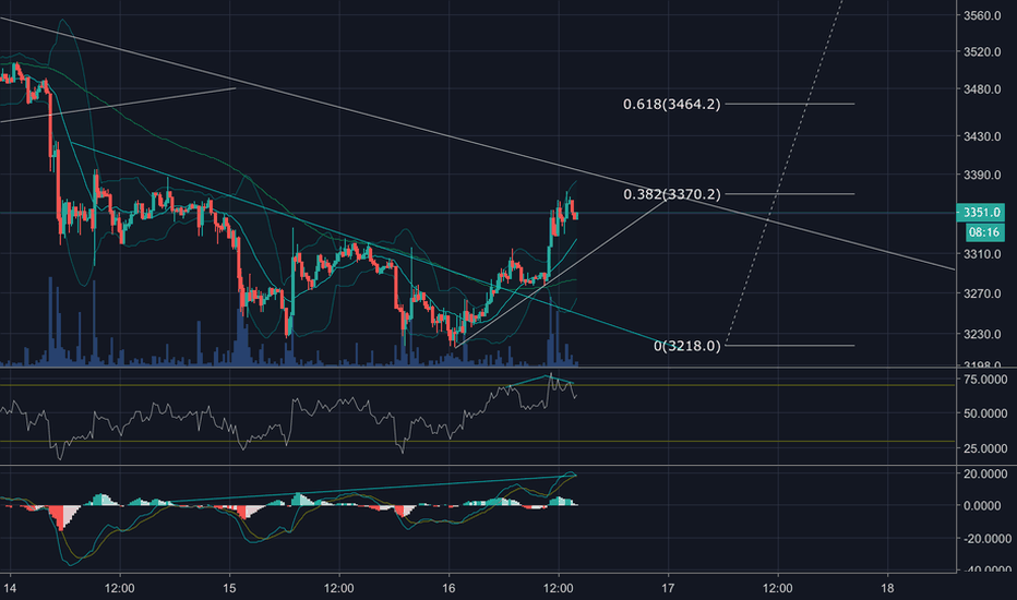 BTCUSD: Bitcoin short term Bear / long term Bull 12/2018