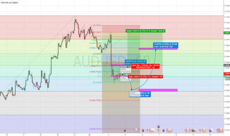 AUDUSD: AUDUSD Pivot trading