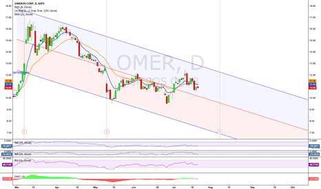 OMER: $OMER- Short