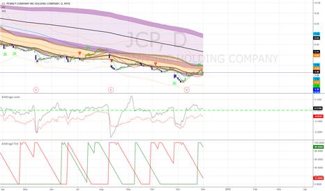 JCP: JCP New 1 Year Price Target:4.95
