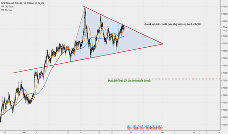 NZDUSD: NZDUSD Triangle pattern