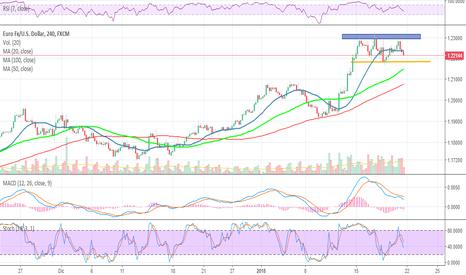 EURUSD: Euro/Dolar a la baja