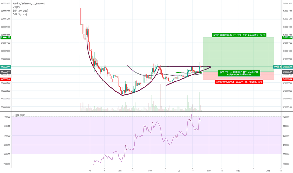 NPXSETH: NPXS/ETH - Cup and Handle - Obvious Moon