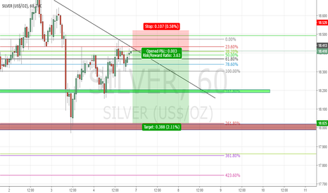 SILVER: Silver , Just a small short term trade , possible short position