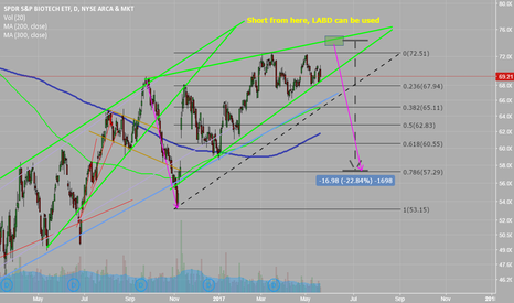 XBI: XBI may be in another triangle with potensial big downside