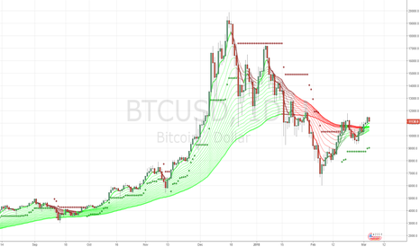BTCUSD: now stop loss moved to 9000