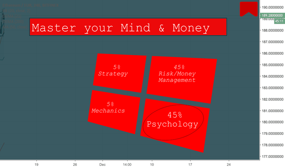 ETHEUR: Trading Psychology- Master your Mind and Money BY BEN WRIGHT