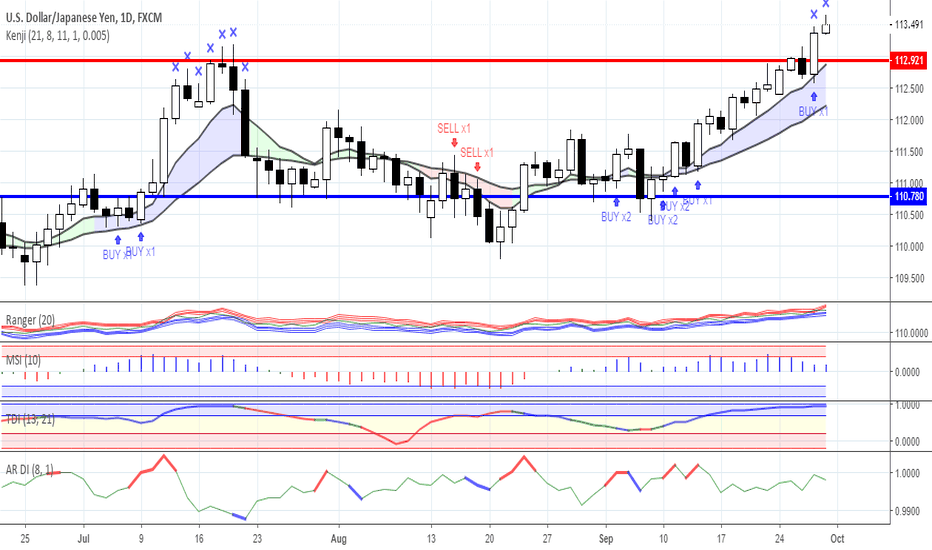 USDJPY: News background and trading ideas as for 28/09/2018