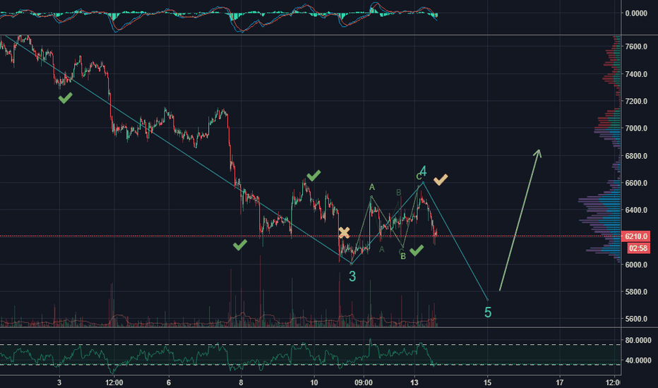 BTCUSD: BTC nearing short-term Reversal from this Down-trend