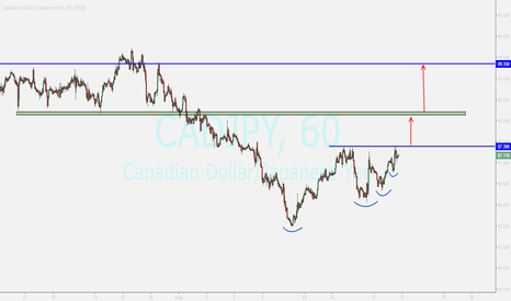 CADJPY: CADJPY...buying after breakout