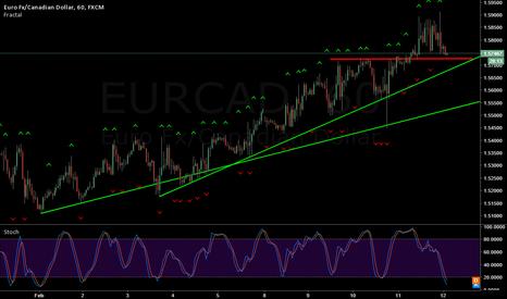 EURCAD: EUR/CAD bounce or break?