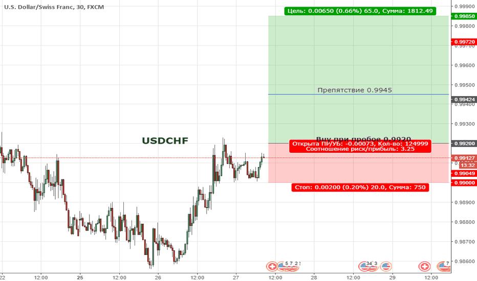 USDCHF: Цена продолжает находиться в широкой коррекции
