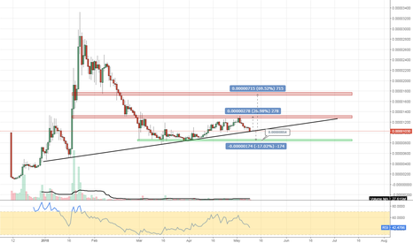 CNDBTC: #CNDBTC #cryptocurrency Cindicator nice swing opportunity here