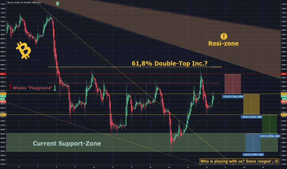 BTCUSD: ***UPDATE*** WHO is playing with us? Bitcoin`s anomalies!
