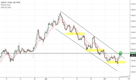 XAUUSD: Will be keeping an eye on Gold