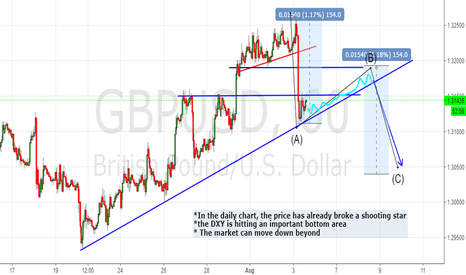 GBPUSD: Short term move, is short.