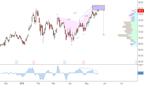 LVS: Bearish Butterfly