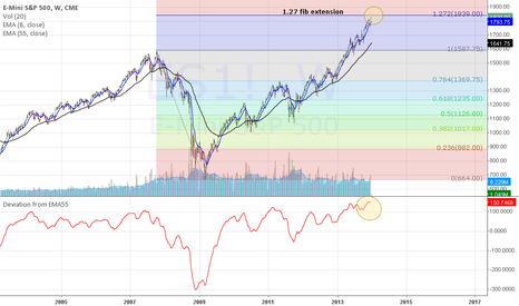 ES1!: 2013/12/24 - S&P 500 almost at 1.27 fib extension
