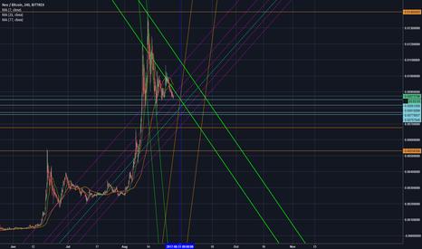 NEOBTC: Neo Noob Chart -