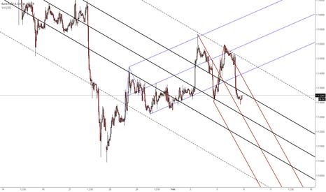 EURUSD: Euro still under pressure