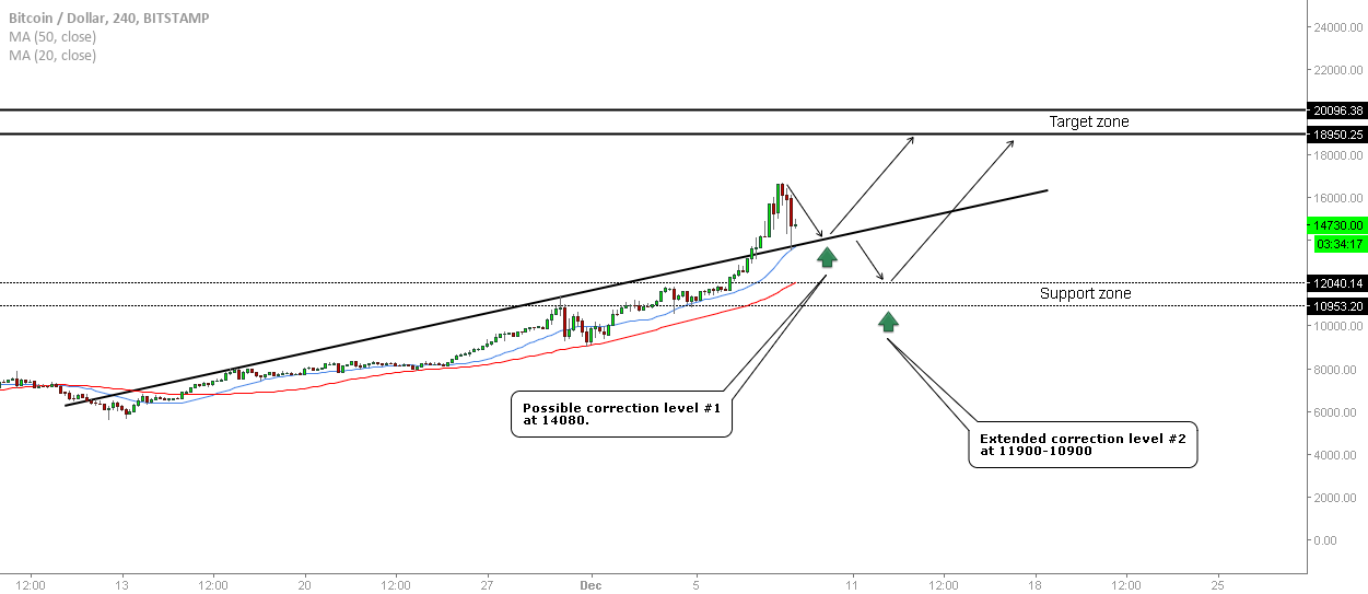 Bitcoin - Correction Levels To Watch