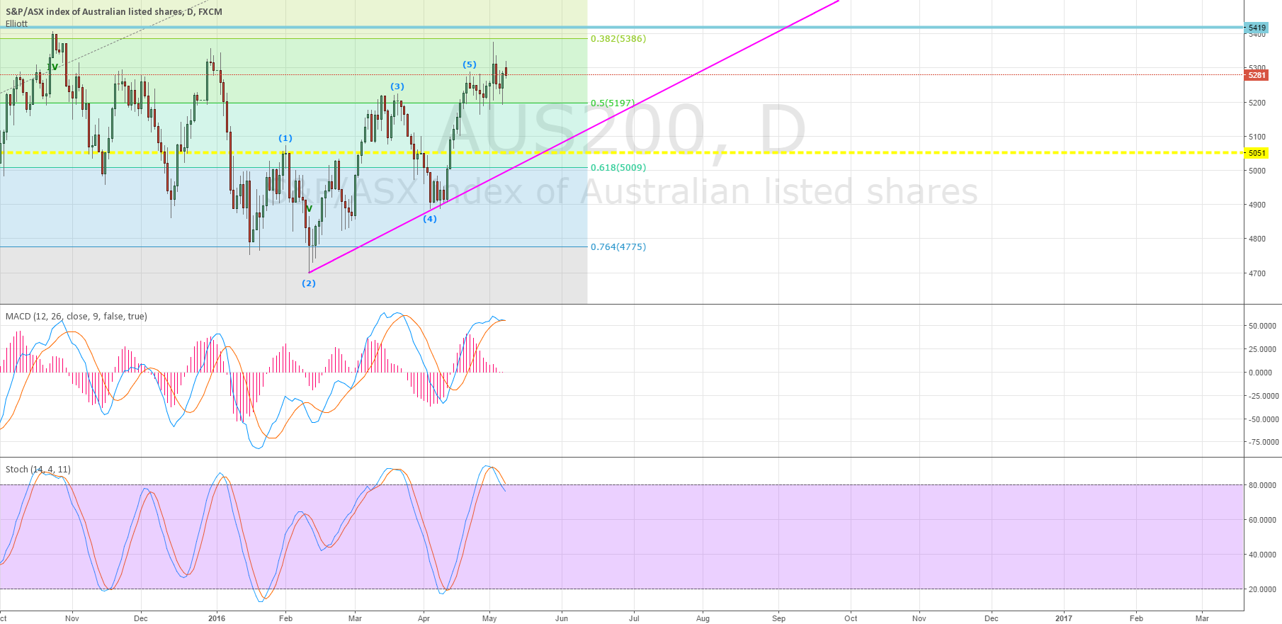 Sell in May and Stay Away of ASX200