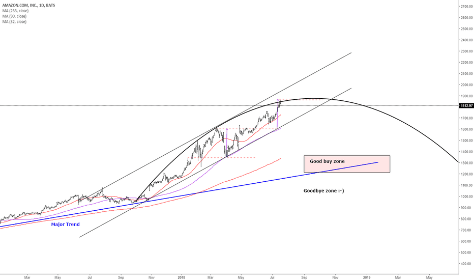 AMZN: AMAZON it is not a time to buy