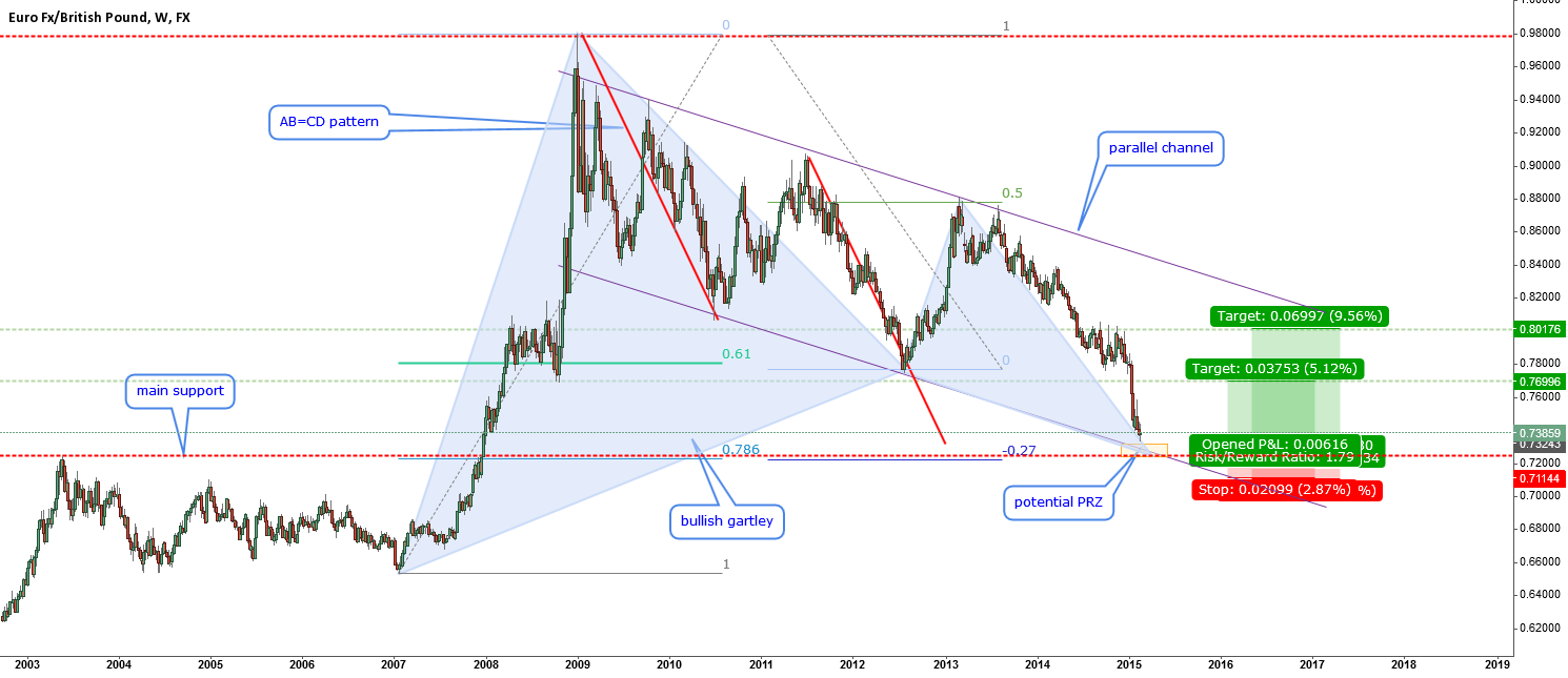 EURGBP-big perfect gartley at a key zone