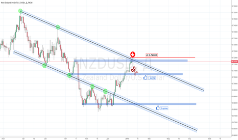 NZDUSD: NZD/USD  Sell