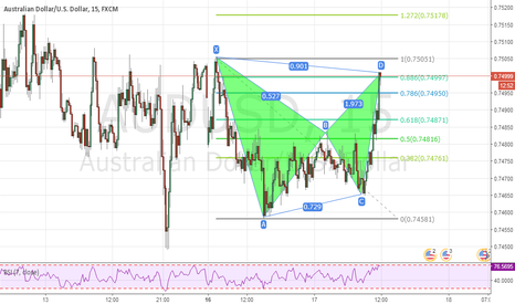 AUDUSD: audusd bat pattern - sell