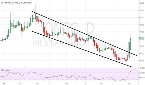 ONGC: ONGC: Missed the channel break out