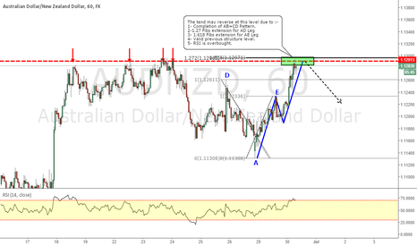 AUDNZD: AUDNZD _  ABCD Pattern Completion