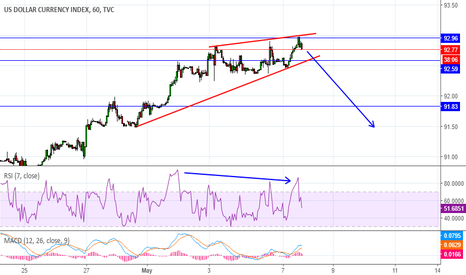 DXY: dollar is going down